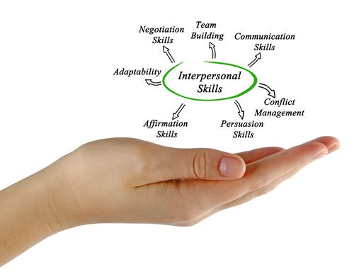 Diagram of Interpersonal Skills
